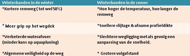 Tabel winterbanden